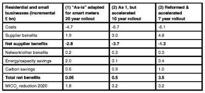 British Gas table