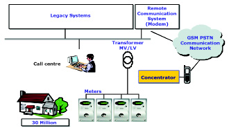 Telegestore system architecture