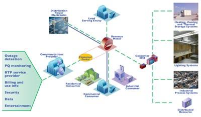 Consumer portal concept