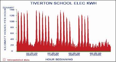 Tiverton High School Elec KWH