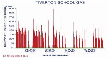 Tiverton High School Gas