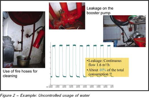 Uncontrolled Usage of Water