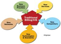 Billing/CIS article