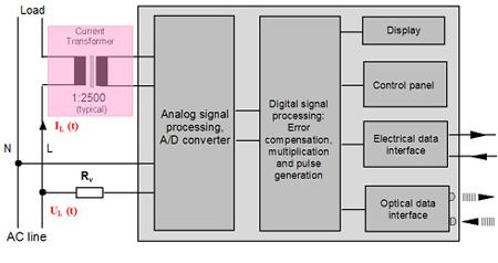Electric Watt-Hour meter
