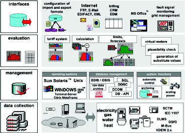 Vendor Device Diagram