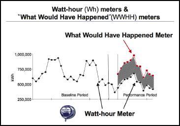 WWH Meters
