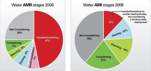 AMR water1