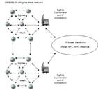 Figure 2- Basic AMI configuration using Zigbee mesh and IP backhaul