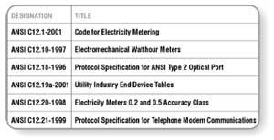 Table 1: Ansi C12 Series Standard