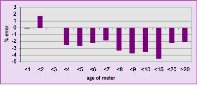 Chart 2: Meter Registration Error