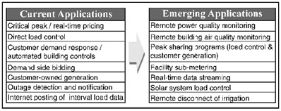 Figure 2: Current and Emerging Applications of AMR-like Technologies