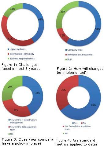 Data changes1