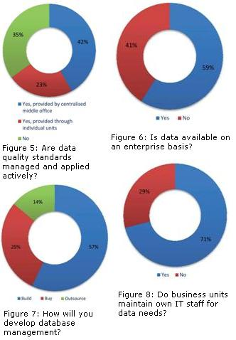 Data changes2