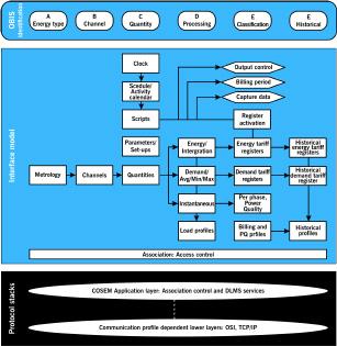 Figure 1: Overview of DLMS/COSEM