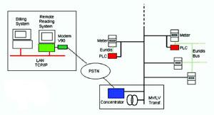 Figure 4: PLC AMR System