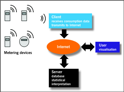 Figure 2 - Structure of an Internet-based energy-monitoring solution
