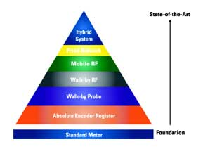 Fig 1: Neptunes Technology Migration Pyramid