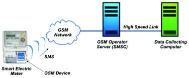 Figure 2: GSM SMS Inbound C&I Electronic Meter Reading System