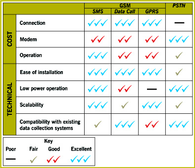 Comparison Of Communication Technologies