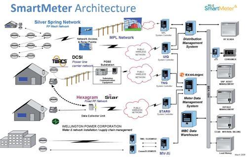 SmartMeter Architecture