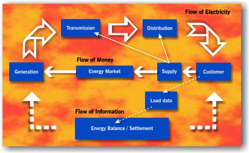 Figure 1: Energy & Financial Flows